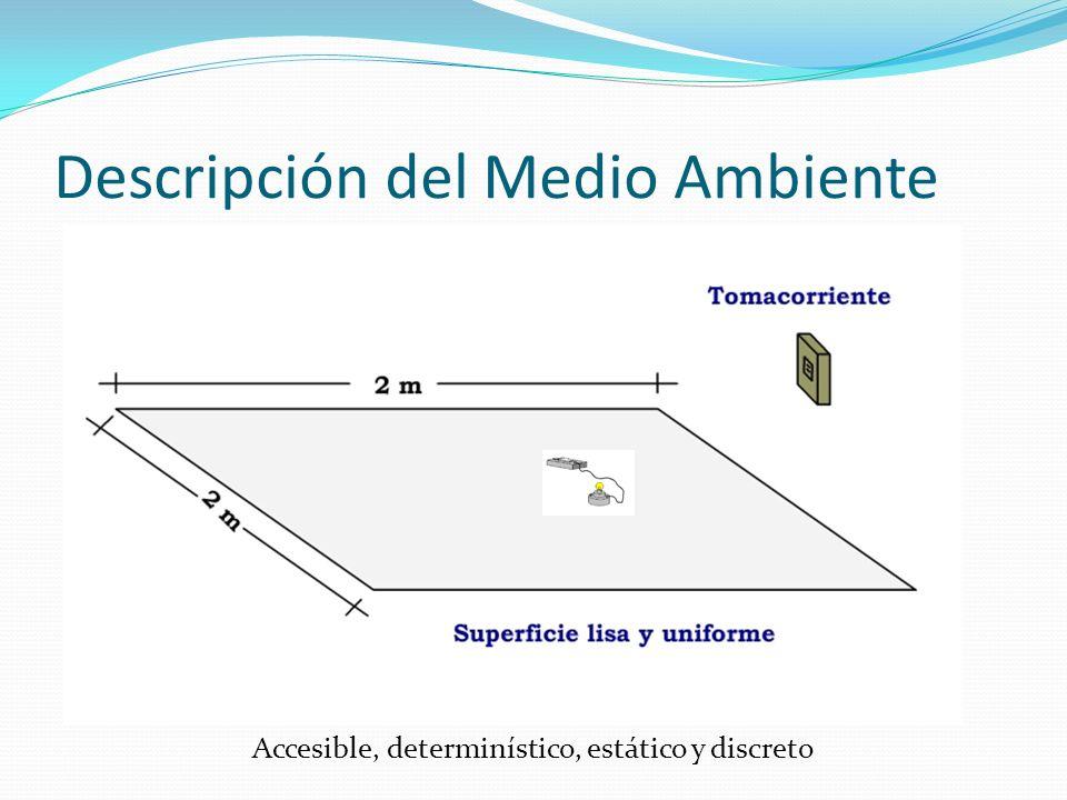 Descripción del Medio Ambiente Accesible, determinístico, estático y discreto