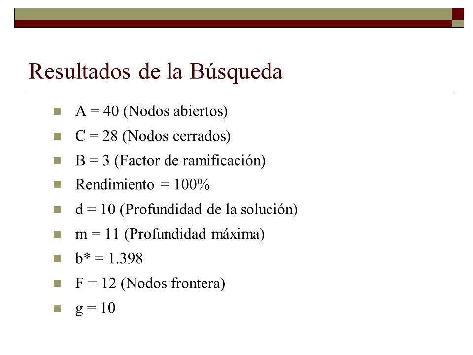 Resultados de la Búsqueda A = 40 (Nodos abiertos) C = 28 (Nodos cerrados) B = 3 (Factor de ramificación) Rendimiento = 100% d = 10 (Profundidad de la