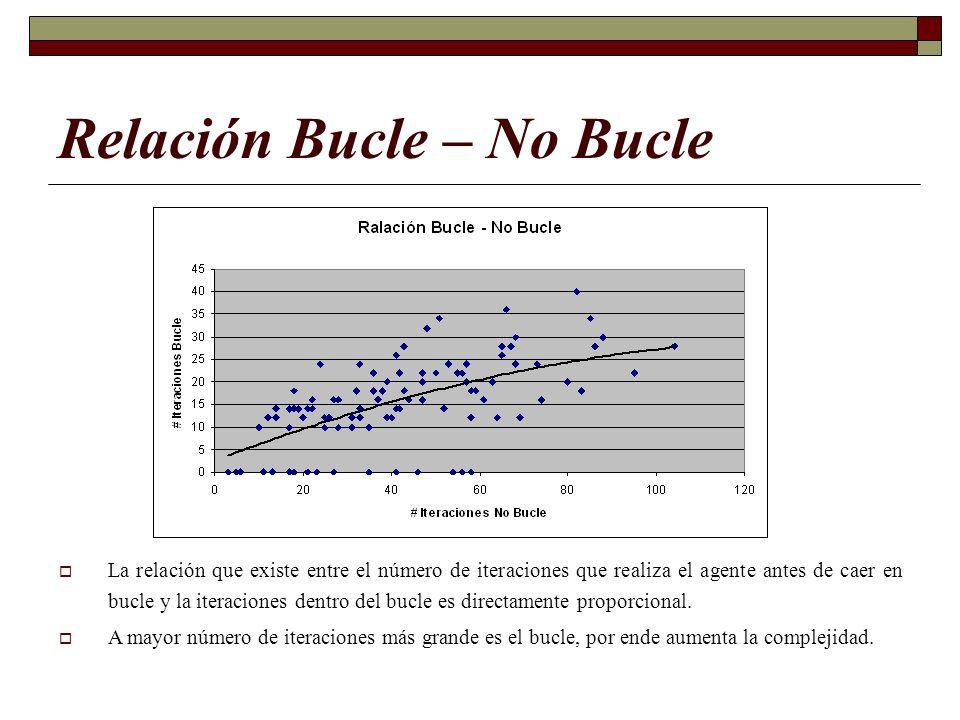 Relación Bucle – No Bucle La relación que existe entre el número de iteraciones que realiza el agente antes de caer en bucle y la iteraciones dentro d