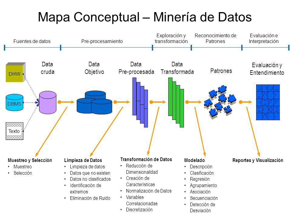 Mapa Conceptual – Minería de Datos Data Objetivo Data Pre-procesada Data Transformada Patrones Fuentes de datosPre-procesamiento Exploración y transfo
