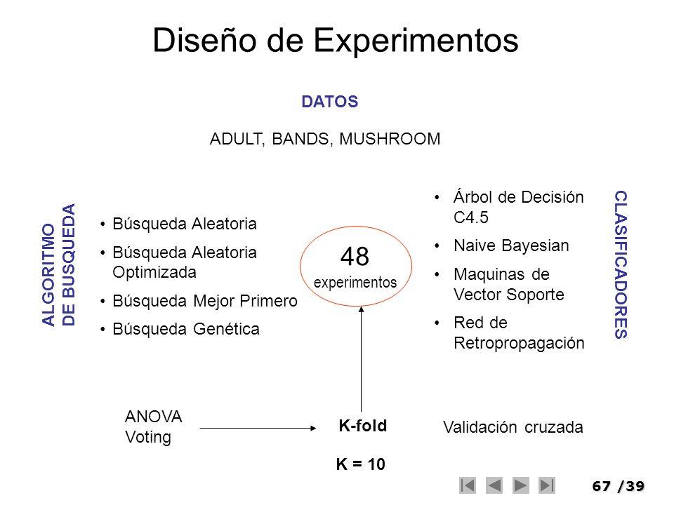 67/39 Diseño de Experimentos DATOS ALGORITMO DE BUSQUEDA CLASIFICADORES ADULT, BANDS, MUSHROOM Árbol de Decisión C4.5 Naive Bayesian Maquinas de Vecto