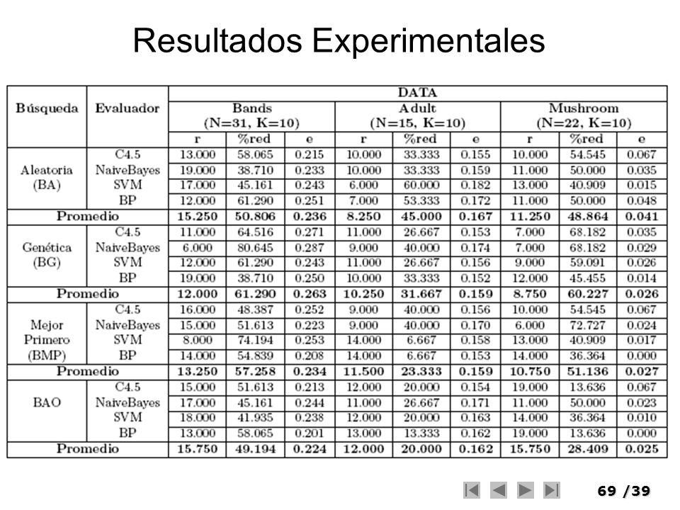 69/39 Resultados Experimentales