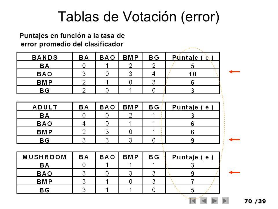 70/39 Tablas de Votación (error) Puntajes en función a la tasa de error promedio del clasificador