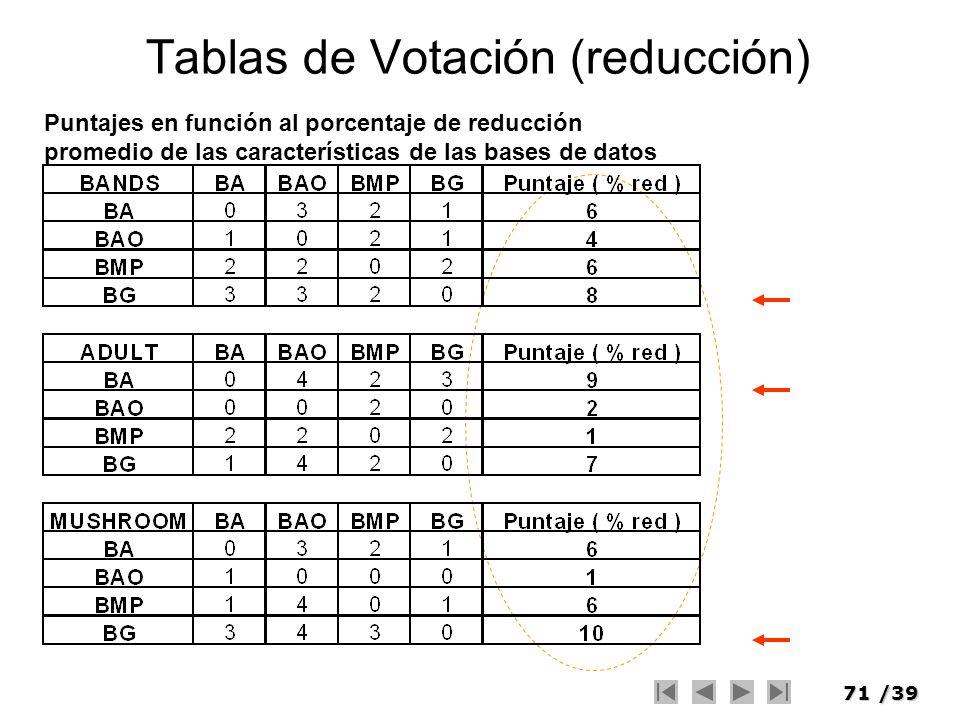 71/39 Tablas de Votación (reducción) Puntajes en función al porcentaje de reducción promedio de las características de las bases de datos