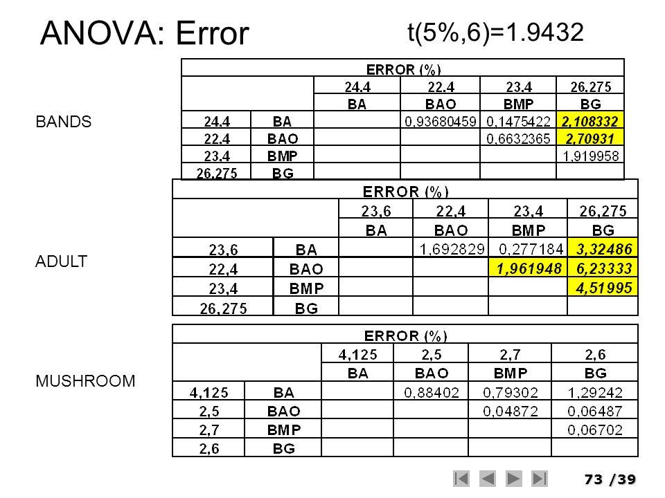 73/39 ANOVA: Error t(5%,6)=1.9432 BANDS ADULT MUSHROOM