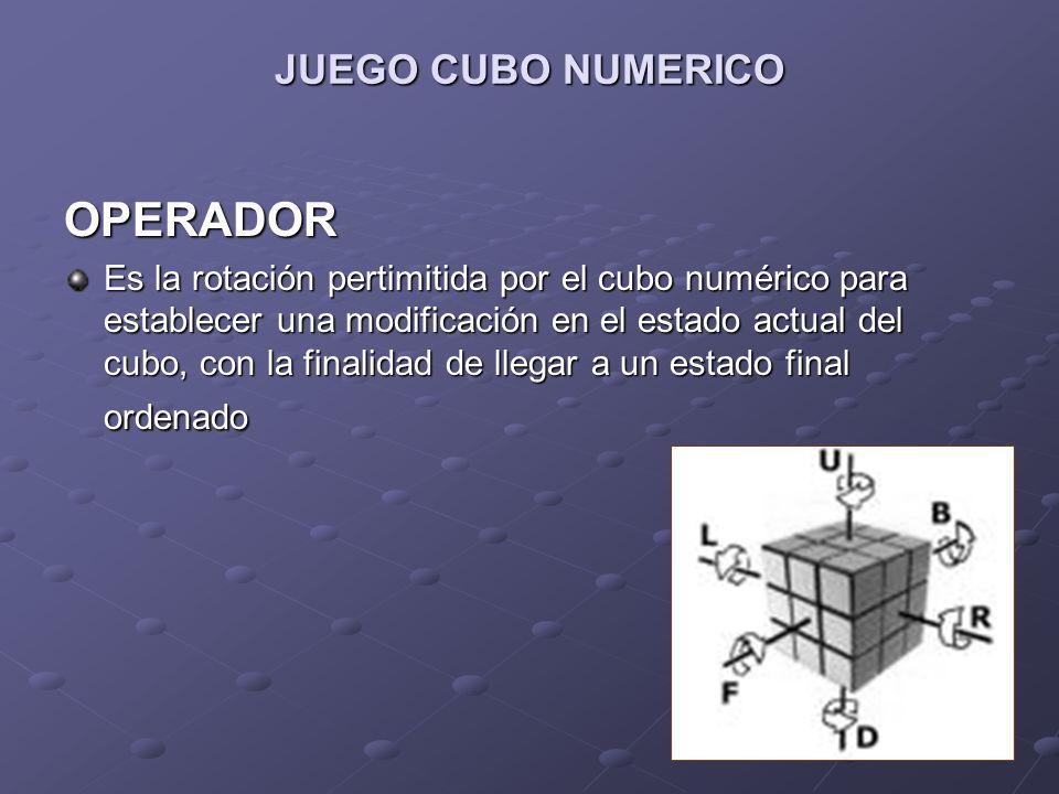 JUEGO CUBO NUMERICO OPERADOR Es la rotación pertimitida por el cubo numérico para establecer una modificación en el estado actual del cubo, con la fin