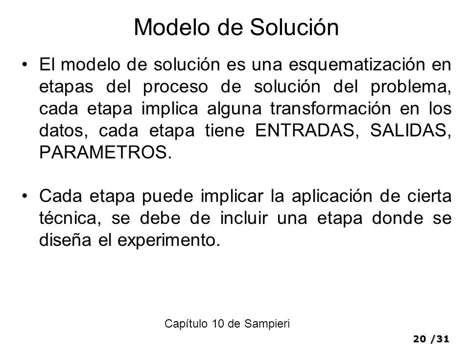 20/31 Modelo de Solución El modelo de solución es una esquematización en etapas del proceso de solución del problema, cada etapa implica alguna transformación en los datos, cada etapa tiene ENTRADAS, SALIDAS, PARAMETROS.