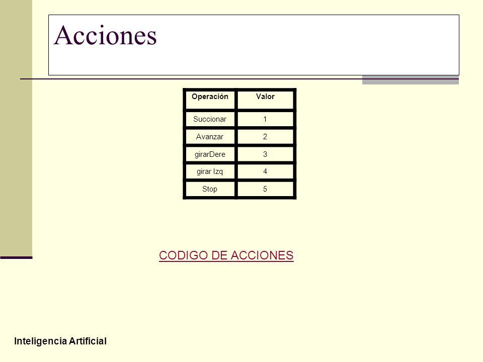 Inteligencia Artificial Acciones OperaciónValor Succionar1 Avanzar2 girarDere3 girar Izq4 Stop5 CODIGO DE ACCIONES