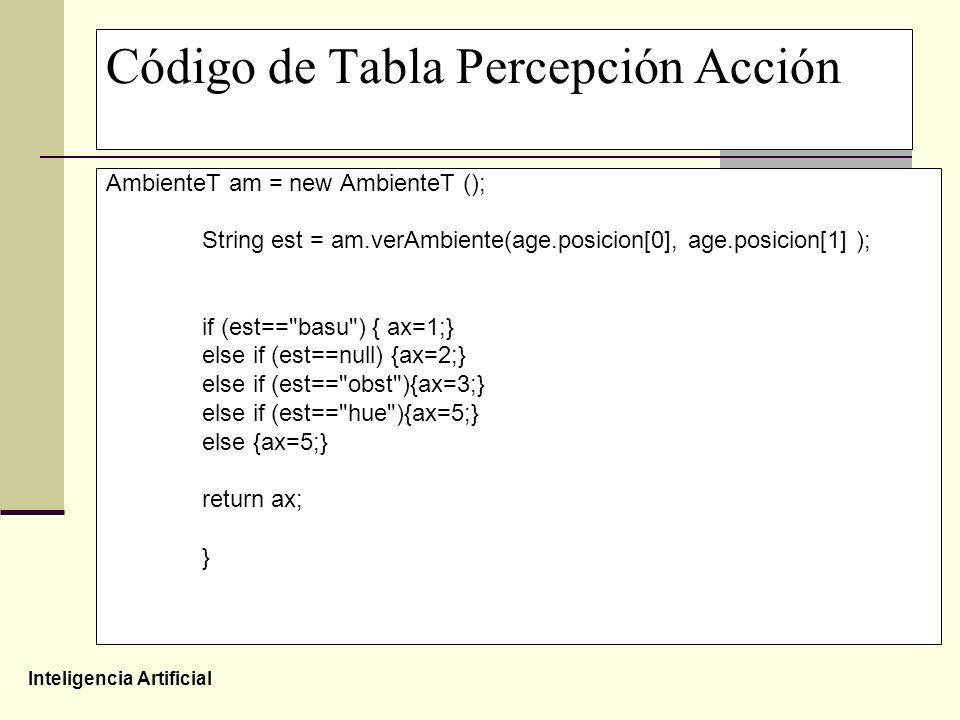Inteligencia Artificial Código de Tabla Percepción Acción AmbienteT am = new AmbienteT (); String est = am.verAmbiente(age.posicion[0], age.posicion[1