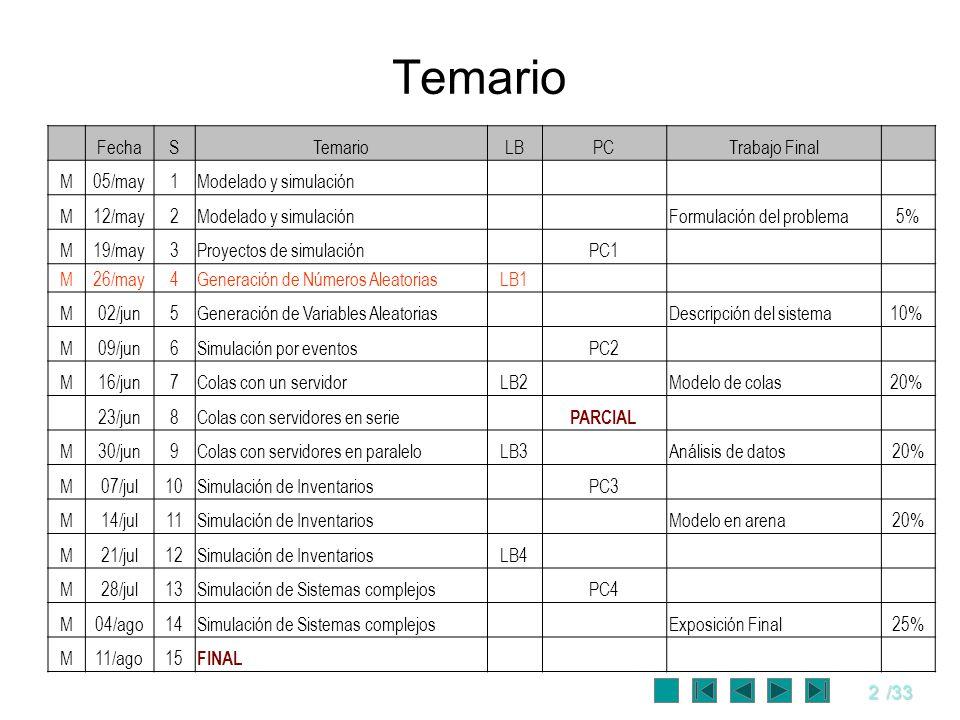 2/33 Temario FechaSTemarioLBPCTrabajo Final M05/may1Modelado y simulación M12/may2Modelado y simulación Formulación del problema5% M19/may3Proyectos d