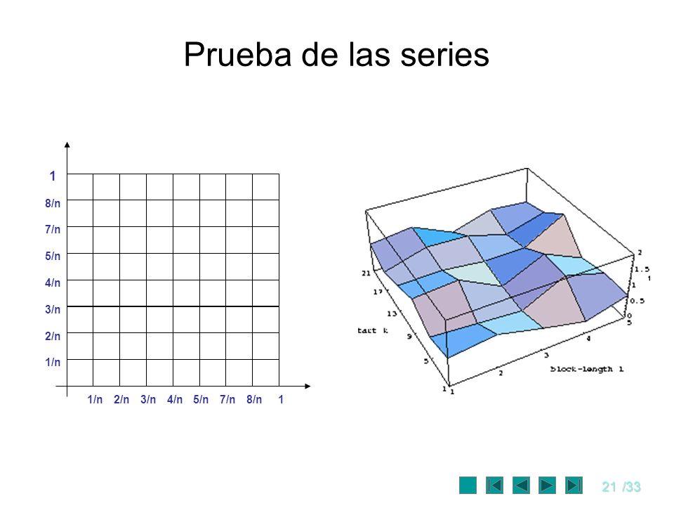 21/33 Prueba de las series 3/n 4/n 1/n 2/n 8/n 1 5/n 7/n 3/n4/n1/n2/n8/n15/n7/n