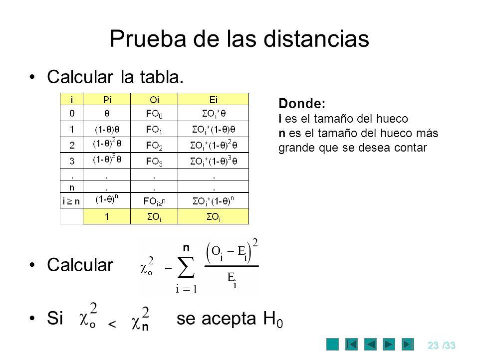 23/33 Prueba de las distancias Calcular la tabla. Calcular Si se acepta H 0 n Donde: i es el tamaño del hueco n es el tamaño del hueco más grande que