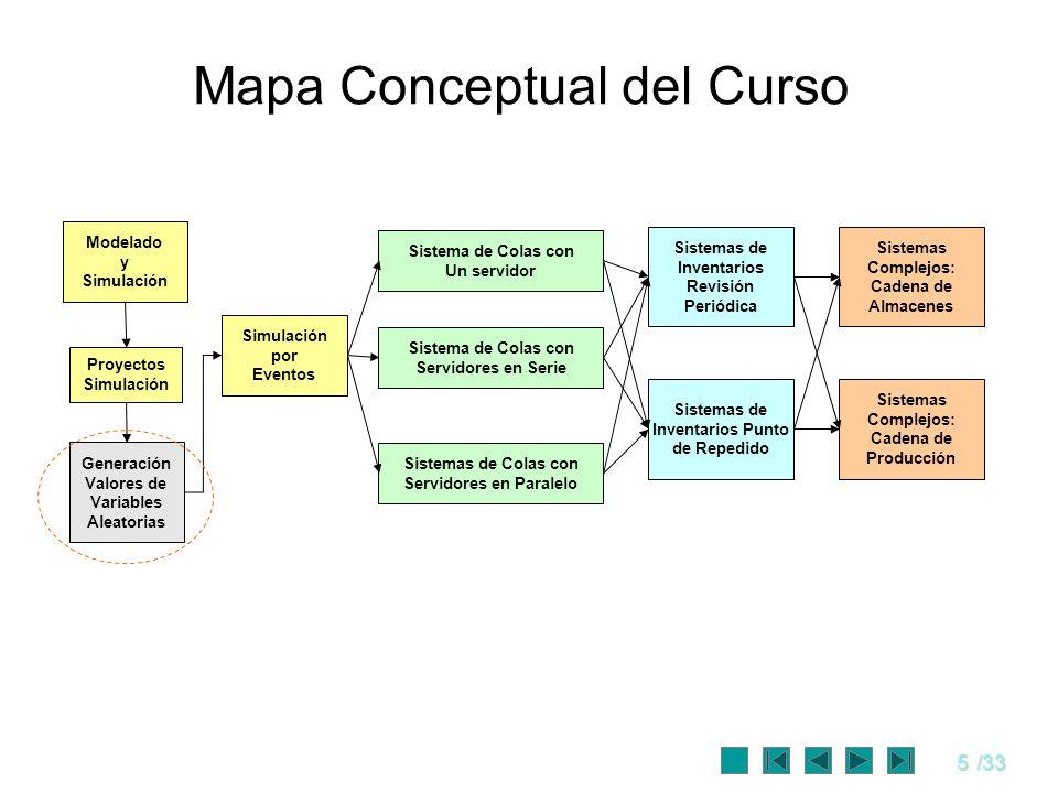 5/33 Mapa Conceptual del Curso Modelado y Simulación Proyectos Simulación Generación Valores de Variables Aleatorias Simulación por Eventos Sistema de
