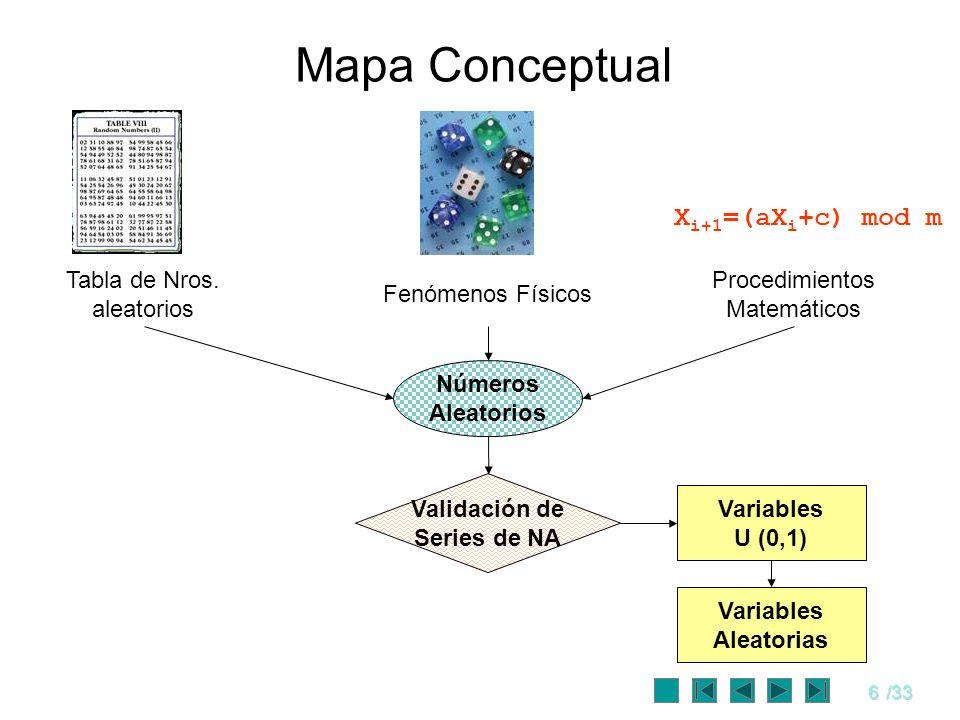 6/33 Mapa Conceptual Fenómenos Físicos Procedimientos Matemáticos Números Aleatorios Validación de Series de NA Variables U (0,1) Variables Aleatorias