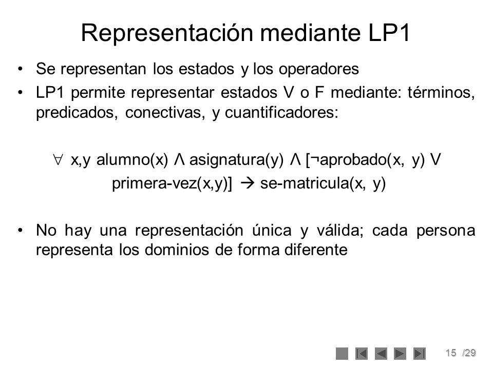 15/29 Representación mediante LP1 Se representan los estados y los operadores LP1 permite representar estados V o F mediante: términos, predicados, co