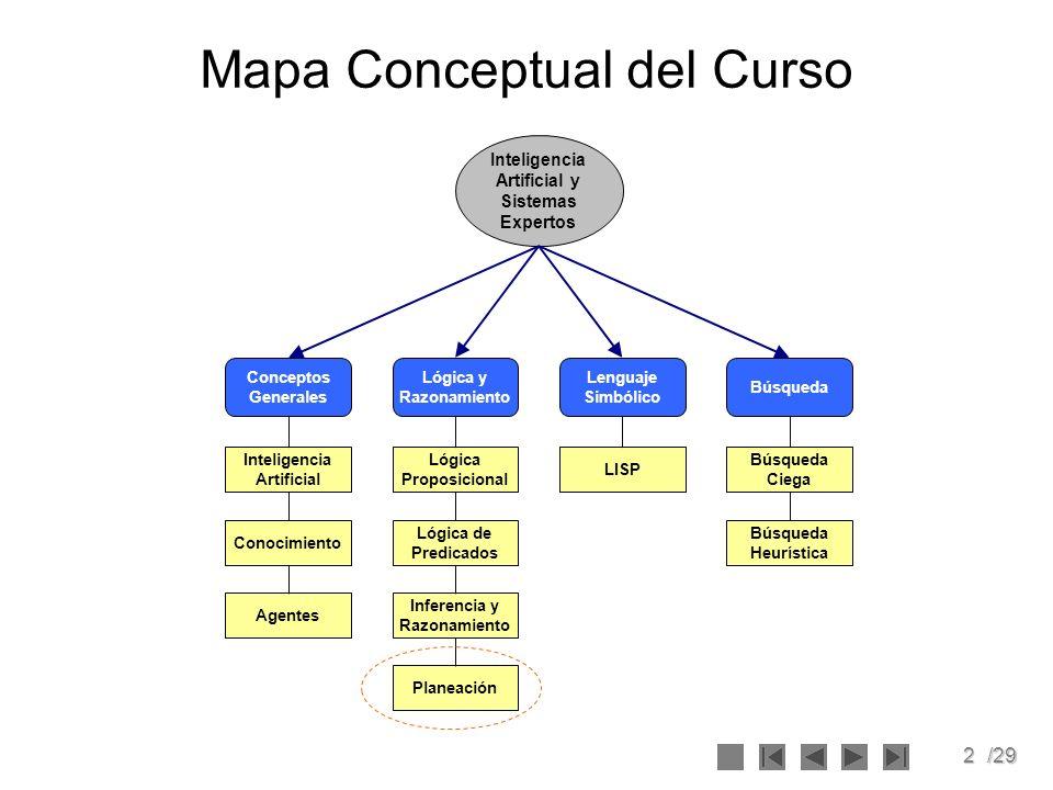 2/29 Mapa Conceptual del Curso Inteligencia Artificial y Sistemas Expertos Lenguaje Simbólico LISP Búsqueda Búsqueda Ciega Búsqueda Heurística Planeac