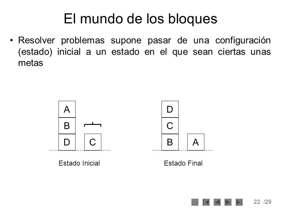 22/29 El mundo de los bloques Estado InicialEstado Final Resolver problemas supone pasar de una configuración (estado) inicial a un estado en el que s