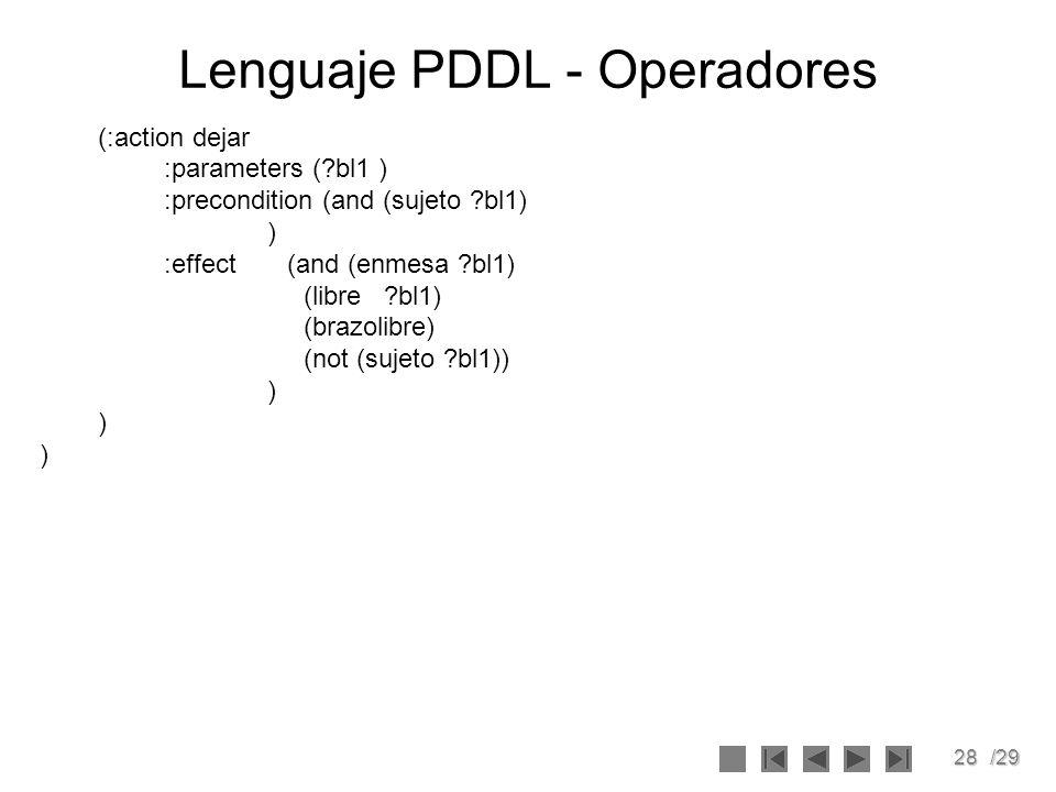 28/29 Lenguaje PDDL - Operadores (:action dejar :parameters (?bl1 ) :precondition (and (sujeto ?bl1) ) :effect (and (enmesa ?bl1) (libre ?bl1) (brazol