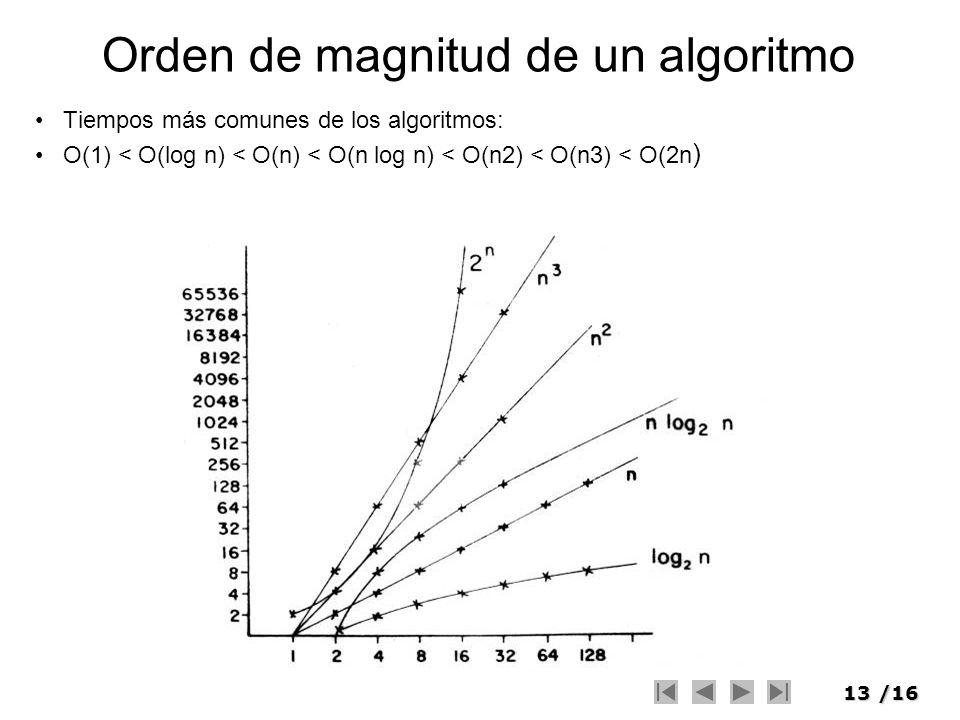 13/16 Orden de magnitud de un algoritmo Tiempos más comunes de los algoritmos: O(1) < O(log n) < O(n) < O(n log n) < O(n2) < O(n3) < O(2n )