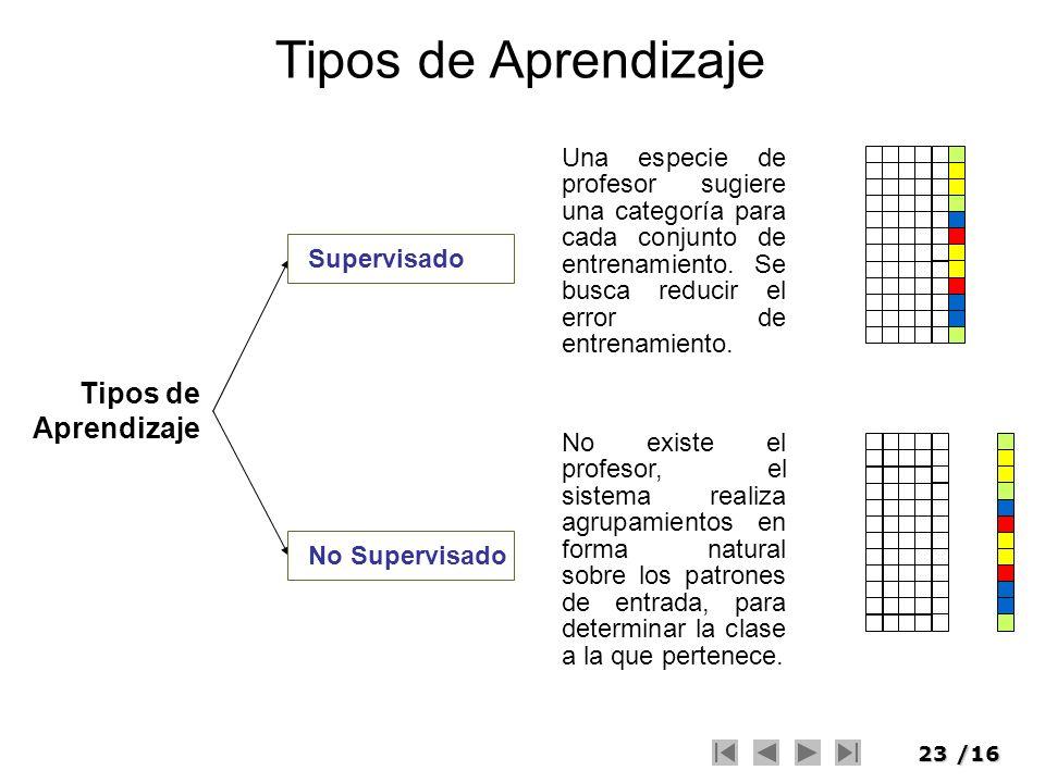 23/16 Tipos de Aprendizaje Supervisado Una especie de profesor sugiere una categoría para cada conjunto de entrenamiento. Se busca reducir el error de