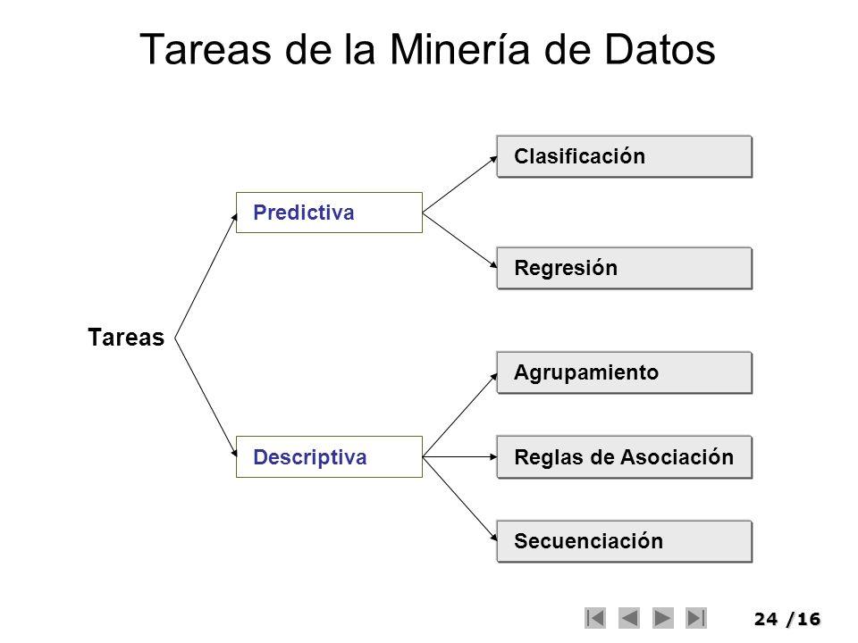 24/16 Tareas de la Minería de Datos Tareas Predictiva Descriptiva Clasificación Regresión Agrupamiento Reglas de Asociación Secuenciación