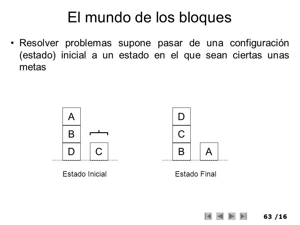 63/16 El mundo de los bloques Estado InicialEstado Final Resolver problemas supone pasar de una configuración (estado) inicial a un estado en el que s