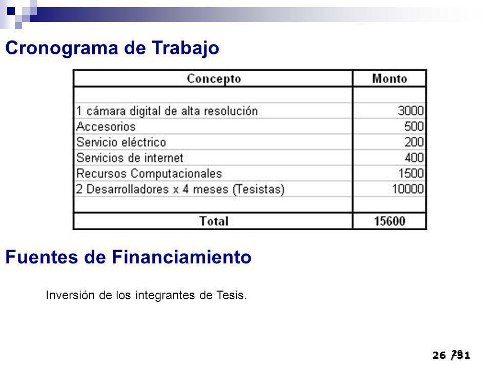 26/31 26 Cronograma de Trabajo Fuentes de Financiamiento Inversión de los integrantes de Tesis.