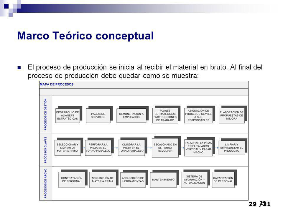 29/31 29 Marco Teórico conceptual El proceso de producción se inicia al recibir el material en bruto. Al final del proceso de producción debe quedar c