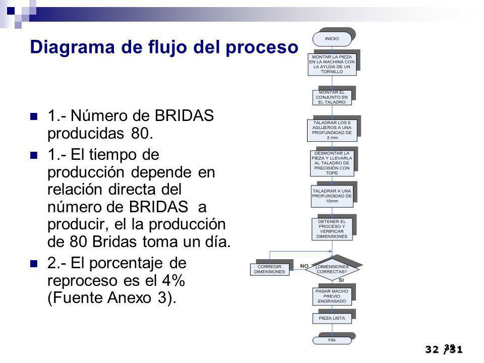 32/31 32 1.- Número de BRIDAS producidas 80. 1.- El tiempo de producción depende en relación directa del número de BRIDAS a producir, el la producción