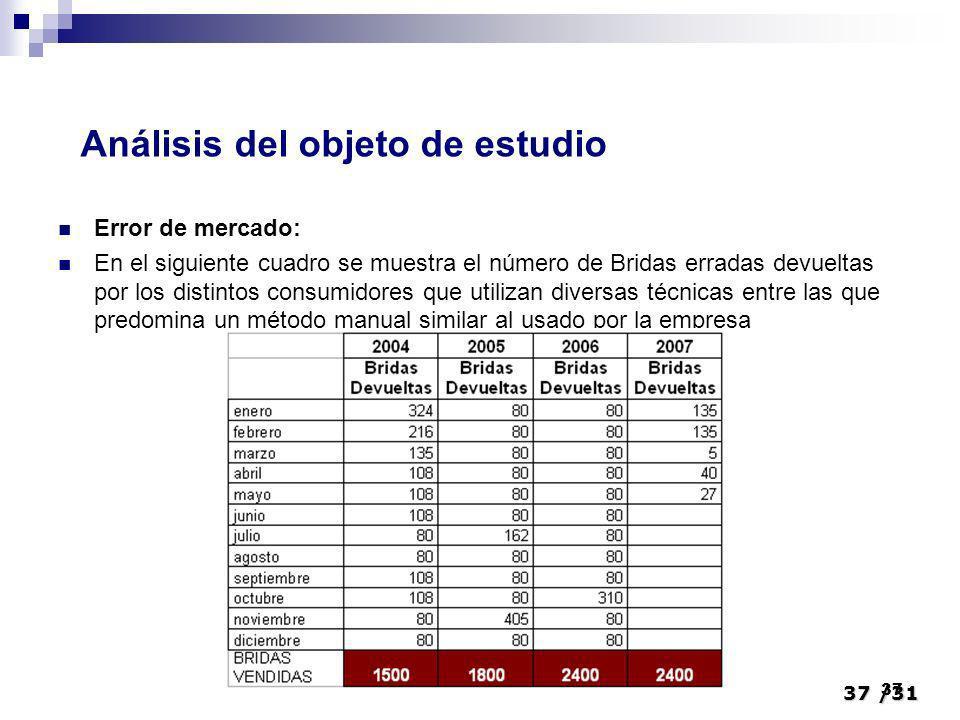 37/31 37 Error de mercado: En el siguiente cuadro se muestra el número de Bridas erradas devueltas por los distintos consumidores que utilizan diversa