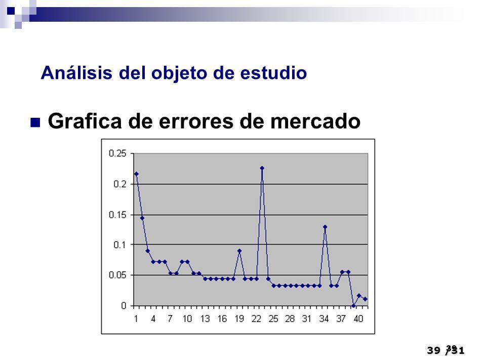 39/31 39 Grafica de errores de mercado Análisis del objeto de estudio
