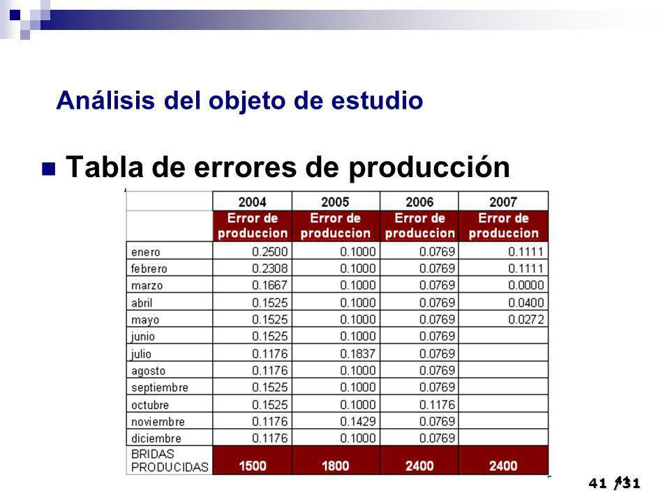 41/31 41 Tabla de errores de producción Análisis del objeto de estudio