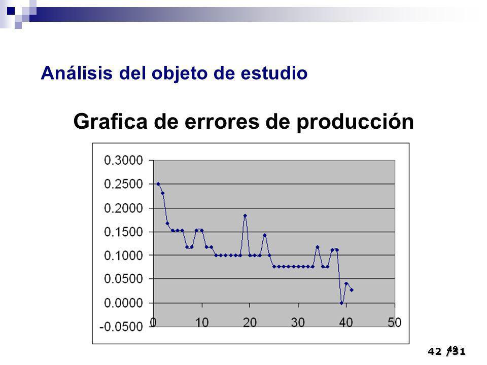 42/31 42 Grafica de errores de producción Análisis del objeto de estudio