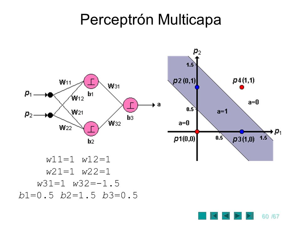 60/67 Perceptrón Multicapa w11=1 w12=1 w21=1 w22=1 w31=1 w32=-1.5 b1=0.5 b2=1.5 b3=0.5
