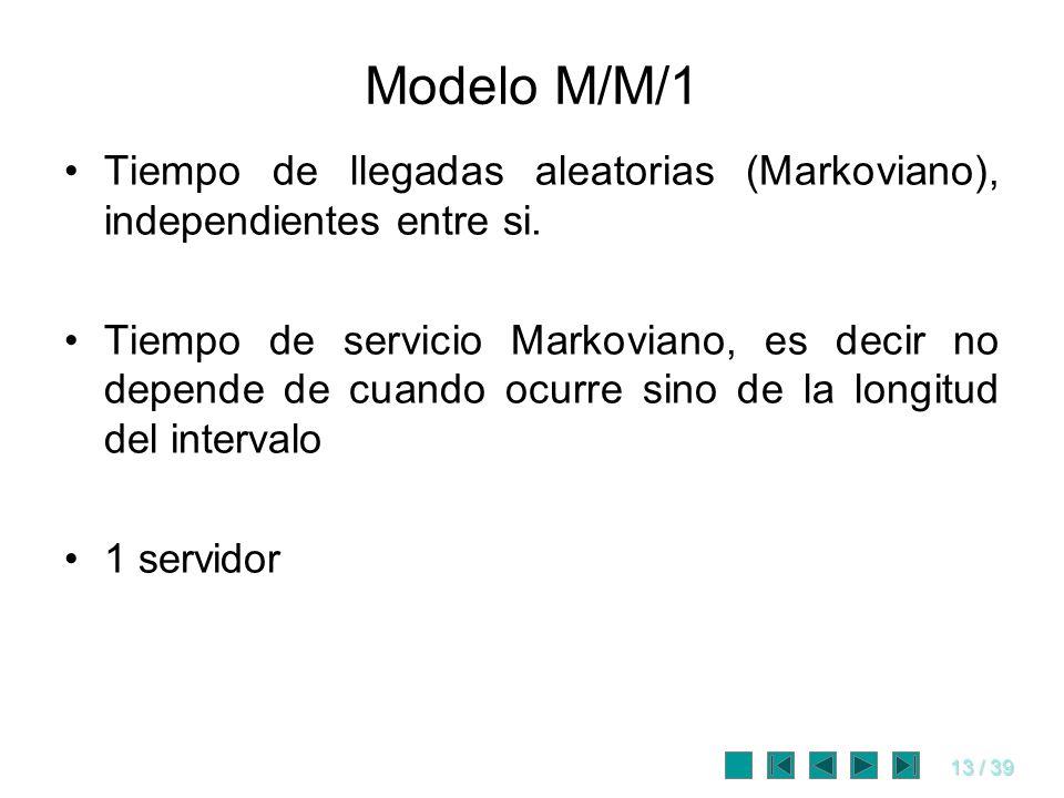 13 / 39 Modelo M/M/1 Tiempo de llegadas aleatorias (Markoviano), independientes entre si. Tiempo de servicio Markoviano, es decir no depende de cuando