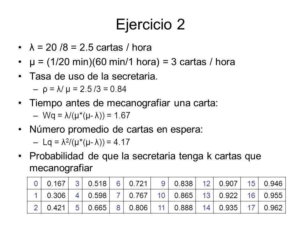 Ejercicio 2 λ = 20 /8 = 2.5 cartas / hora μ = (1/20 min)(60 min/1 hora) = 3 cartas / hora Tasa de uso de la secretaria. –ρ = λ/ μ = 2.5 /3 = 0.84 Tiem