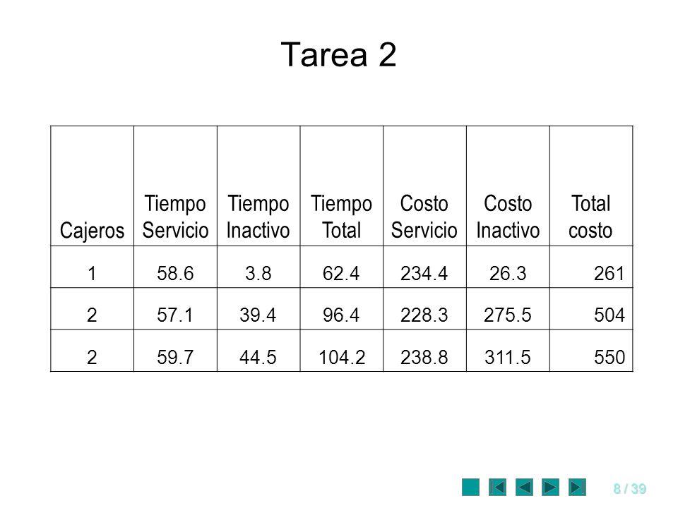 8 / 39 Tarea 2 Cajeros Tiempo Servicio Tiempo Inactivo Tiempo Total Costo Servicio Costo Inactivo Total costo 158.63.862.4234.426.3261 257.139.496.422
