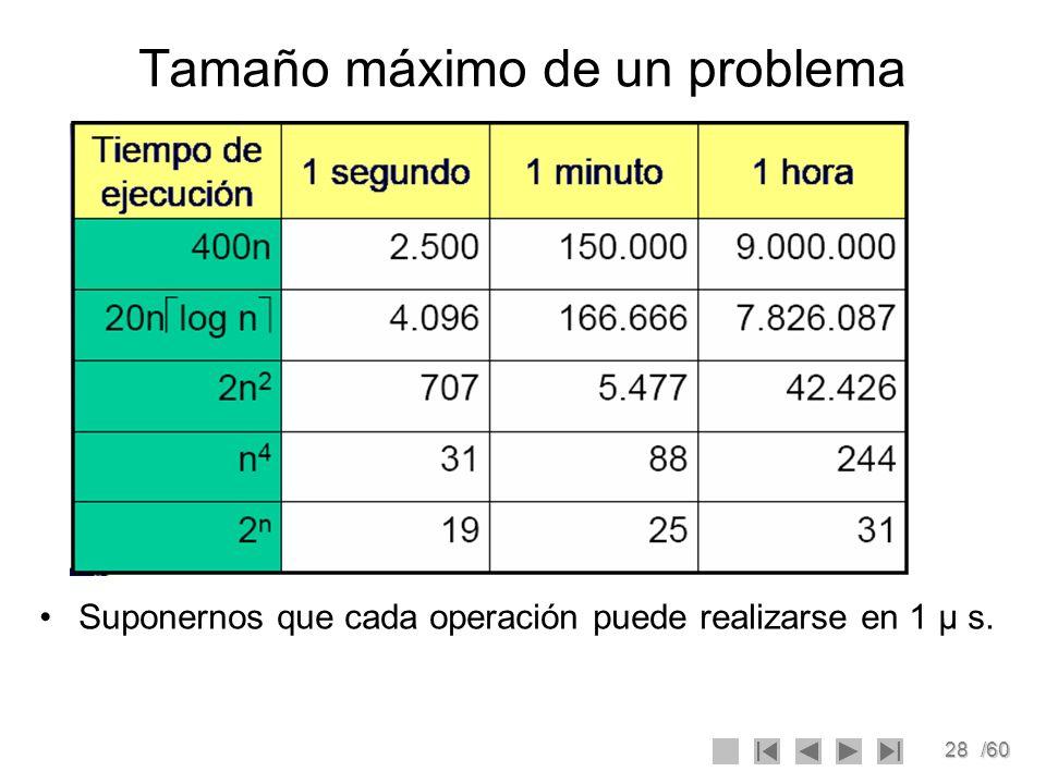 28/60 Tamaño máximo de un problema Suponernos que cada operación puede realizarse en 1 μ s.
