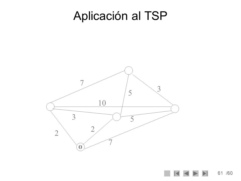 61/60 Aplicación al TSP 7 2 2 3 10 7 5 3 5 o