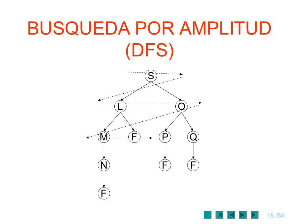 15/54 BUSQUEDA POR AMPLITUD (DFS) S FM OL QP FFN F