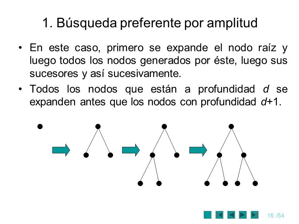 16/54 1. Búsqueda preferente por amplitud En este caso, primero se expande el nodo raíz y luego todos los nodos generados por éste, luego sus sucesore