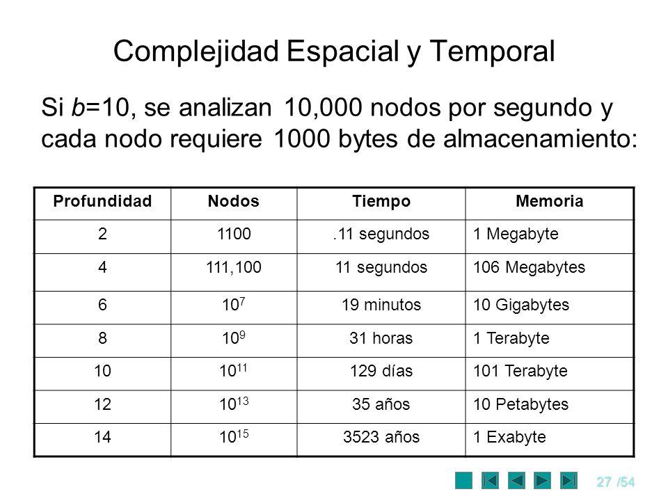 27/54 Complejidad Espacial y Temporal Si b=10, se analizan 10,000 nodos por segundo y cada nodo requiere 1000 bytes de almacenamiento: ProfundidadNodo