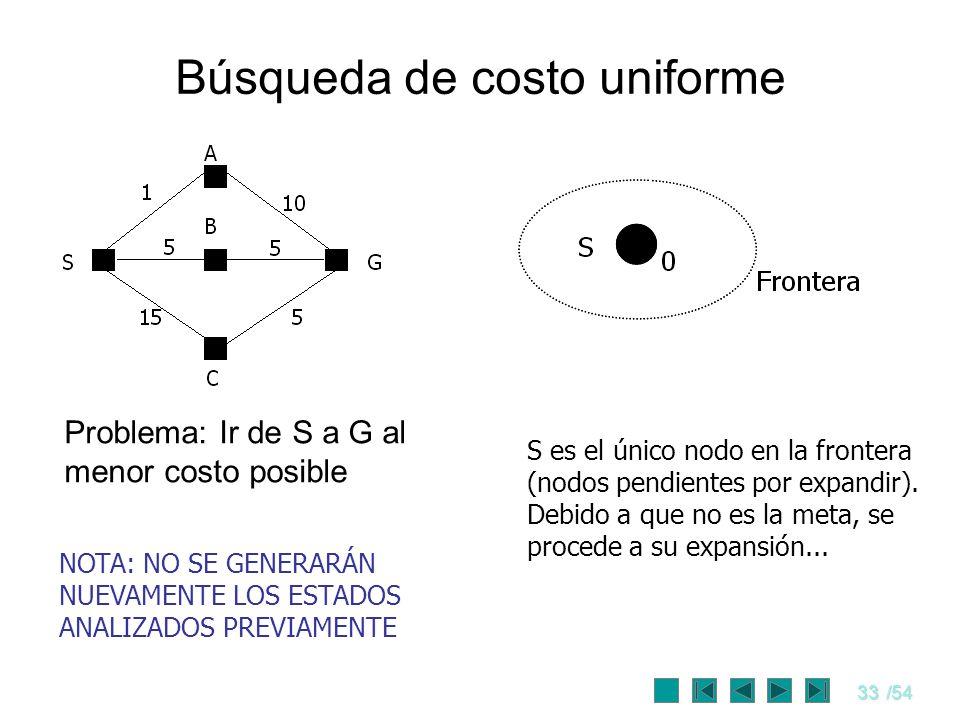 33/54 Búsqueda de costo uniforme S es el único nodo en la frontera (nodos pendientes por expandir). Debido a que no es la meta, se procede a su expans