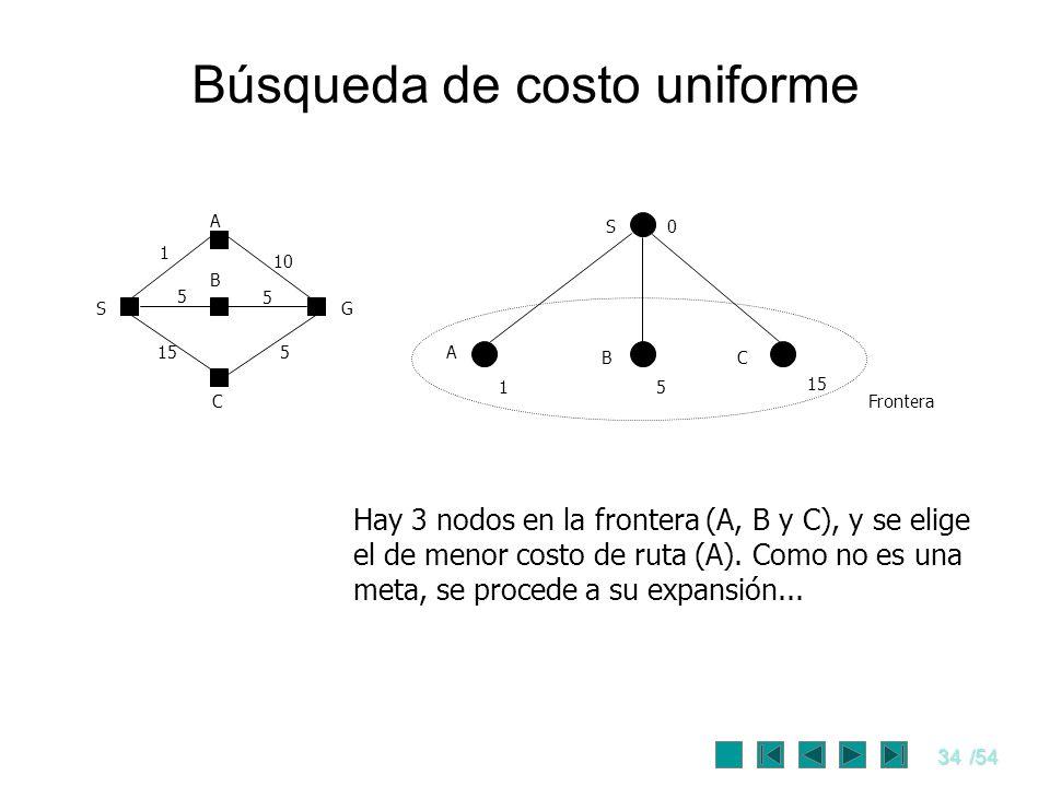 34/54 Búsqueda de costo uniforme S0 A CB 15 15 S C G A B 1 10 5 5 155 Frontera Hay 3 nodos en la frontera (A, B y C), y se elige el de menor costo de