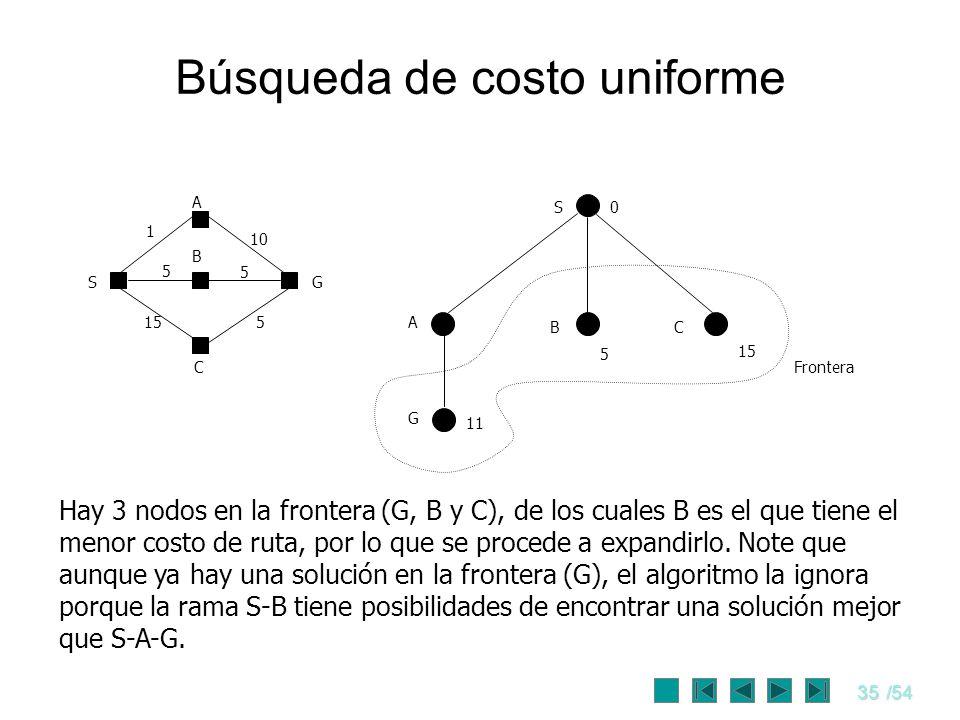 35/54 Búsqueda de costo uniforme S0 A CB 11 5 15 S C G A B 1 10 5 5 155 Frontera Hay 3 nodos en la frontera (G, B y C), de los cuales B es el que tien