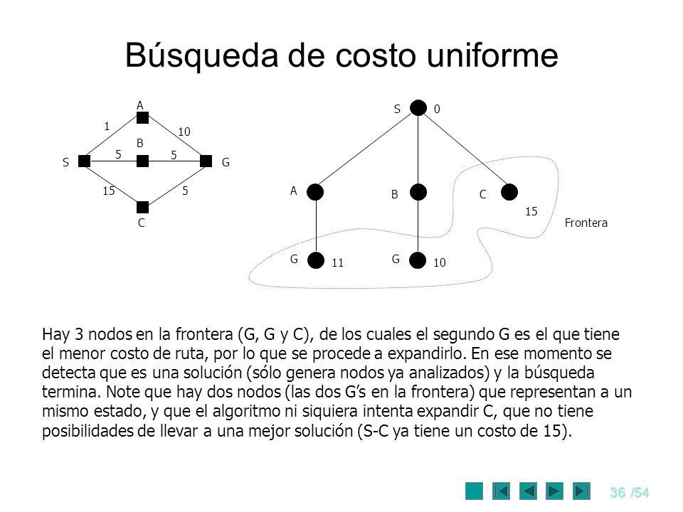 36/54 Búsqueda de costo uniforme S0 A CB 11 15 S C G A B 1 10 5 5 155 Frontera Hay 3 nodos en la frontera (G, G y C), de los cuales el segundo G es el