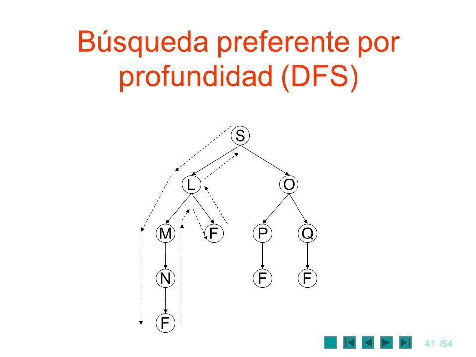 41/54 Búsqueda preferente por profundidad (DFS) S FM OL QP FFN F