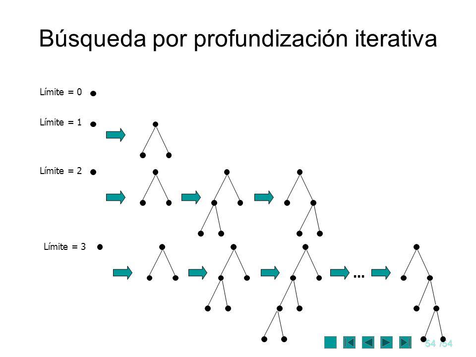 54/54 Búsqueda por profundización iterativa Límite = 0 Límite = 1 Límite = 2 Límite = 3...