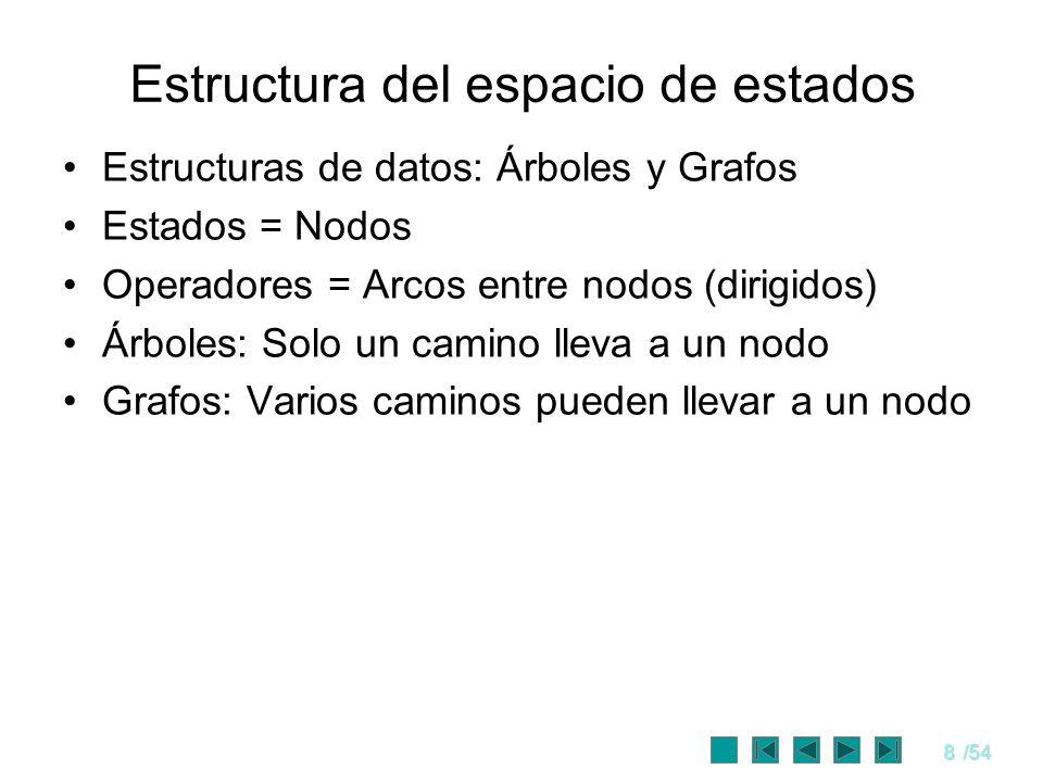 8/54 Estructura del espacio de estados Estructuras de datos: Árboles y Grafos Estados = Nodos Operadores = Arcos entre nodos (dirigidos) Árboles: Solo