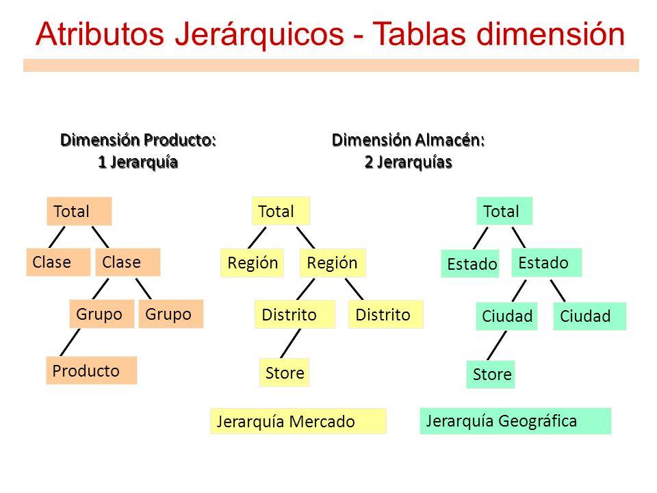 Atributos Jerárquicos - Tablas dimensión Jerarquía Geográfica Jerarquía Mercado Grupo Total Clase Producto Total Región Distrito Store Total Estado Ci